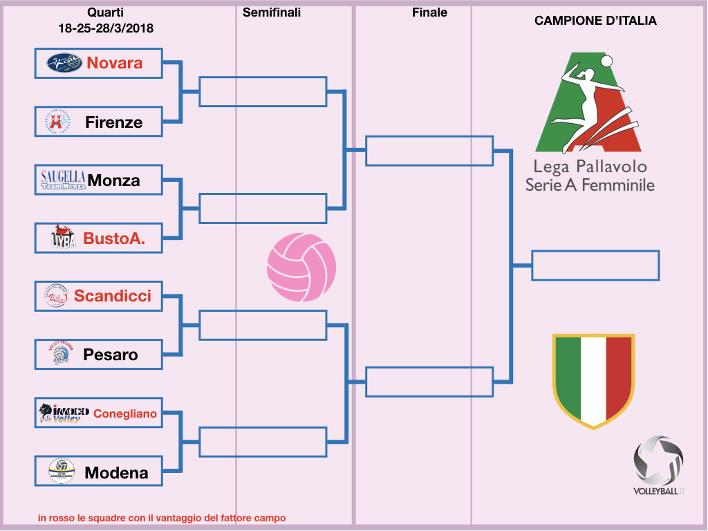 Calendario Play Off.A1 F Abbinamenti Play Off E Calendario Novara Con Firenze